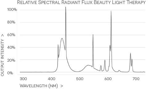 Dr. Muller Beauty ?Light Therapy Bright Skin Light wavelength NM